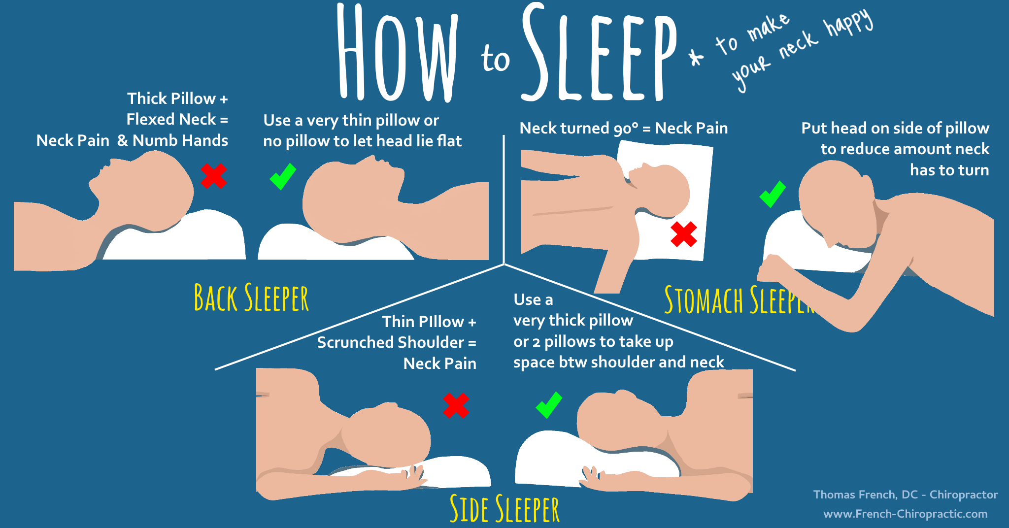 Infographic about How to sleep to reduce morning neck pain and hand numbness. Shows advice to use a thin pillow for back sleepers, a thick pillow for side sleepers, and to sleep on the edge of a pillow for stomach sleepers.