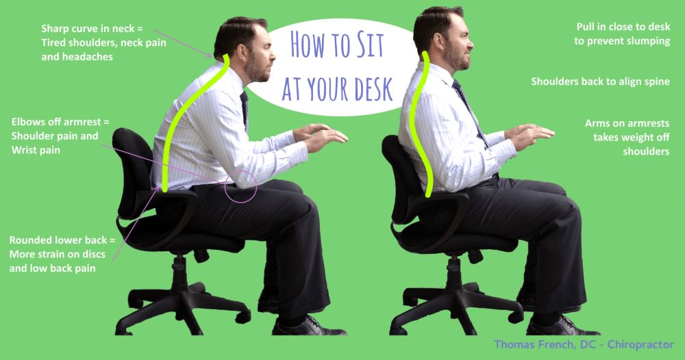 Infographic on How to sit at your desk. Advice to keep yourself close to your desk, keep shoulders back and keep your elbows on the armrests to reduce neck and lower back strain and improve office ergonomics